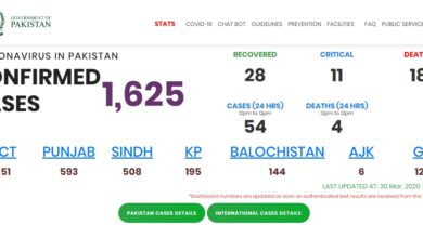 Photo of UPDATE: Pakistan's Confirmed  Corona Cases Tally Nears 1700 Mark
