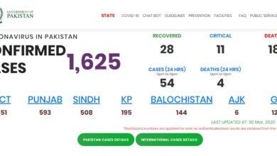 Photo of UPDATE: Pakistan's Confirmed  Corona Cases Tally Nears 1700 Mark