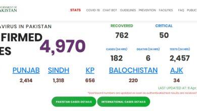Photo of Pakistan's Covid-19 Tally Nears 5000 Mark