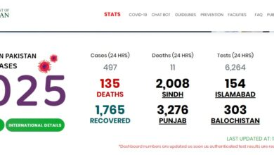 Photo of 11 More Covid-19 Patients Lose Lives In Pakistan