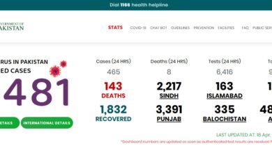 Photo of 1832 Covid-19 Patients Recover, 143 Lose Lives In Pakistan