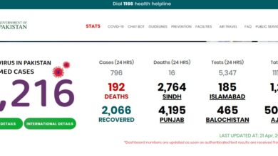 Photo of Pakistan: Number Of Patients Recovering From Covid-19 Crosses 2000 Mark