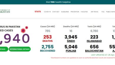 Photo of Pakistan Covid-19 Updates: 138,147 Tests, 11,940 Cases, 2,755 Recovered, 253 Death