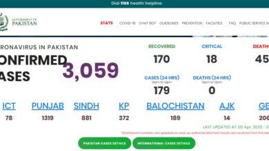 Photo of UPDATE: Pakistan's Confirmed Corona Cases Tally Crosses 3000 Mark