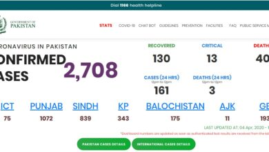 Photo of UPDATE: Pakistan's Corona Confirmed Cases Tally Rises To 2748
